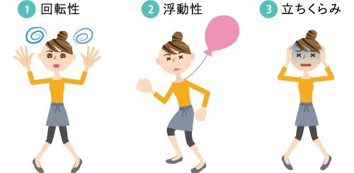 耳を中心とした、体の平衡を保つ働きの不具合で起こる